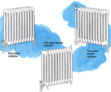 How to repair old radiators better homes gardens identifying hot water and steam radiators ccuart Gallery