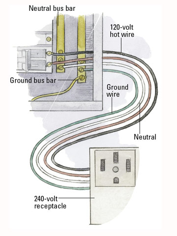 How circuits are grounded and polarized better homes gardens 240 volt circuit asfbconference2016 Image collections